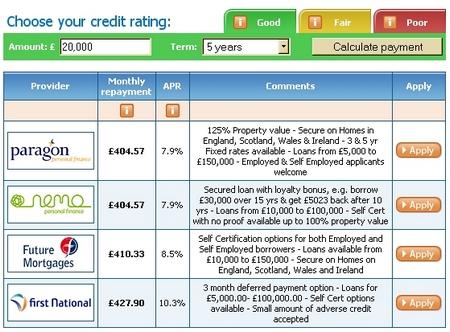 netloans credit ratings