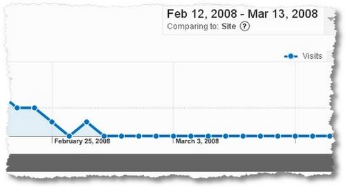google anal stats