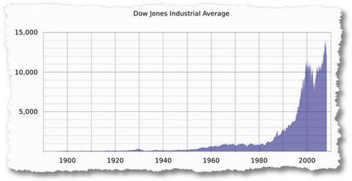 800px-DJIA historical graph